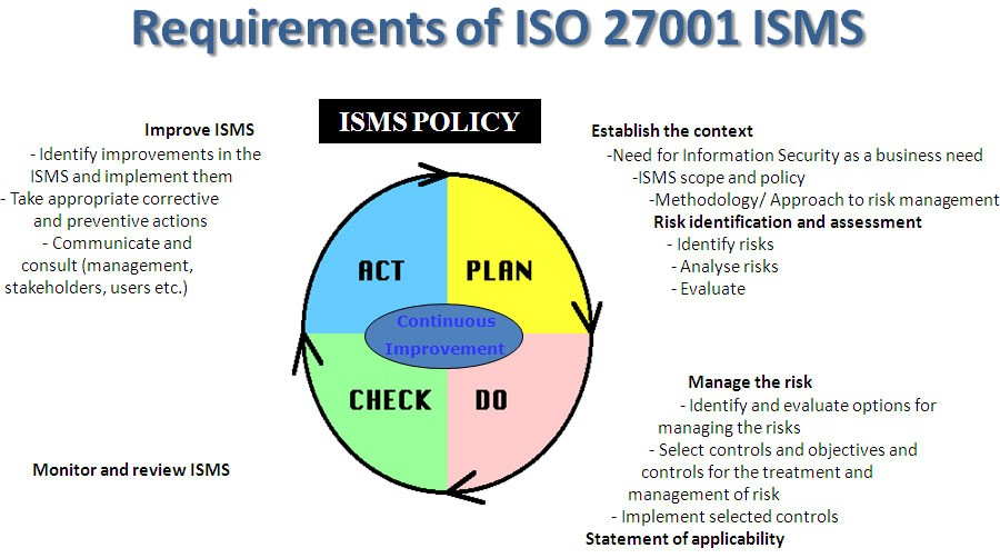 ISO 27001 ISMS