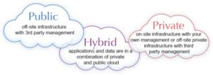 Cloud bespoke software -